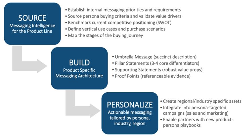 driving personalization through benefits buyer segmentation